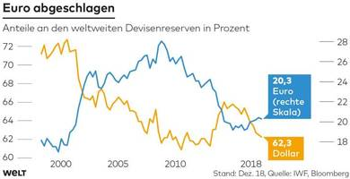 So will Europa Trumps Dollar-Diktat brechen