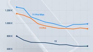 Apple: iPhone 11 Preisprognose: Dann werden die Apple-Phones erschwinglich