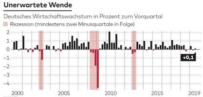 Deutsche Wirtschaft schrammt an der Rezession vorbei