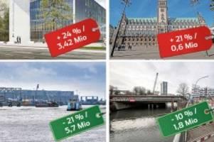 Bauvorhaben: Hamburgs Großprojekte: mal teuer, mal günstig