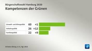Grafiken: Deshalb wählten viele Hamburger grün
