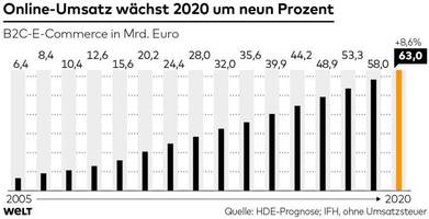 Zalandos Geständnis offenbart, wie die Deutschen in der Krise ticken