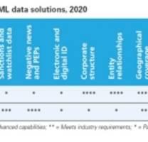 """bureau van dijk und rdc als """"category leader"""" im kyc/aml data solutions report von chartis ausgezeichnet"""