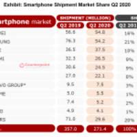 huawei überholt samsung und wird zur nummer eins bei den weltweiten smartphone-auslieferungen