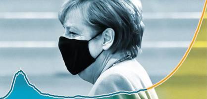 19.200 Infektionen am Tag – So realistisch ist die Merkel-Kurve