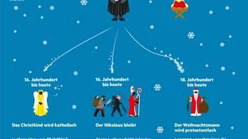 Weihnachten: Nikolaus, Christkind, Weihnachtsmann – wo welcher Geschenkebote im Einsatz ist
