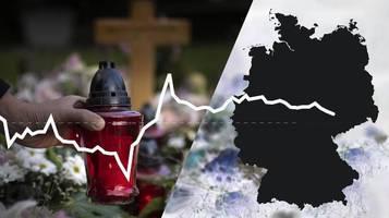 bedenklicher corona-trend: so alt sind die deutschen,  die an covid-19 sterben