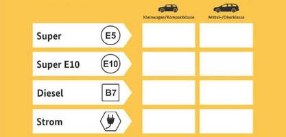 verbrenner gegen e-auto – tankstellen kritisieren geplanten preisvergleich an zapfsäulen