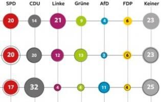Umfrage: Berlin Trend: So kompetent sind Berlins Parteien