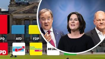 Endspurt im Wahlkampf - Scholz vorne, Laschet abgeschlagen: Können wir diesen Umfragen überhaupt trauen?